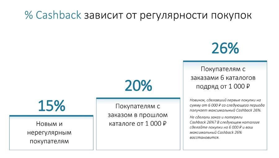 процент возвращаемый на счет в Фаберлик