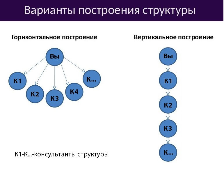 варианты построения структуры в млм
